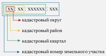 kadastrovyj-nomer-zemel'nogo-uchastka