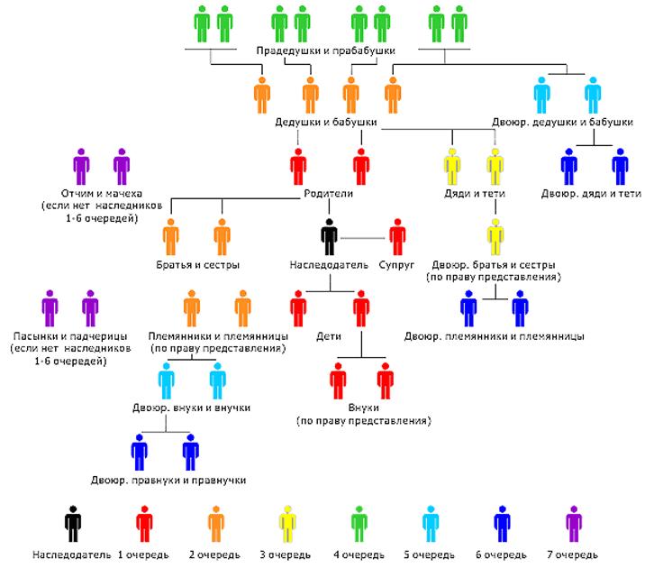Семь групп непосредственного родства