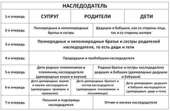 права наследования квартиры по закону - фото 4