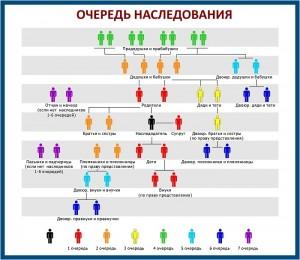 ocheredi-nasledovaniya-0020178
