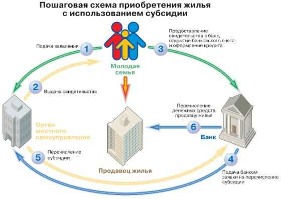 Как построить дом за счет государства
