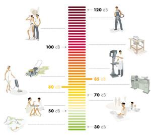 Шкала уровня шума в децибелах