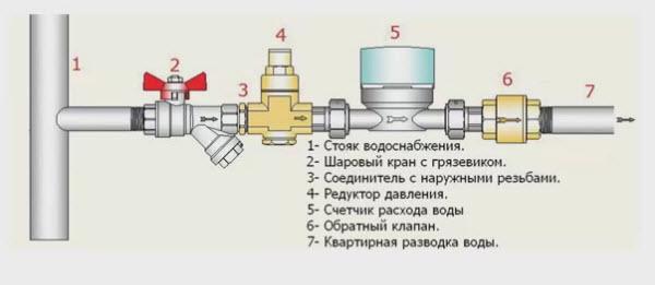 Схема установки счётчика воды в частном доме