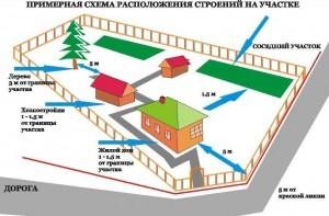 Нормы расположения строений на участке под ИЖС