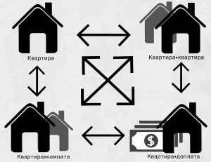 Альтернативная сделка купли/продажи недвижимости