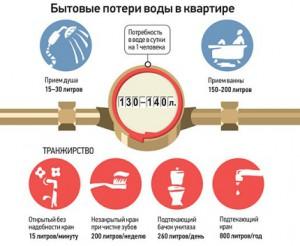 Изображение - Как посчитать водоотведение по счетчику и по нормативу водоотведения на человека pravila_vodosnab_vodootvod9-300x246
