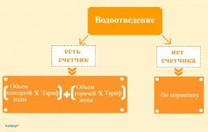 Изображение - Как посчитать водоотведение по счетчику и по нормативу водоотведения на человека vodootvedenie-300x190