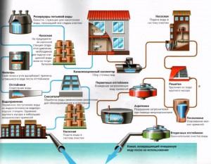Как правильно: водоотведение или канализация и в чем разница