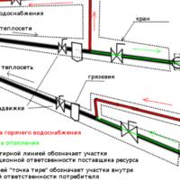 Изображение - Акт разграничения эксплуатационной ответственности и балансовой принадлежности водопроводных сетей 6777f11-e1501838507464-200x200