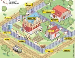 На каком расстоянии должен находиться забор от дома?