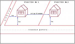 Допустимые расстояния между жилыми домами