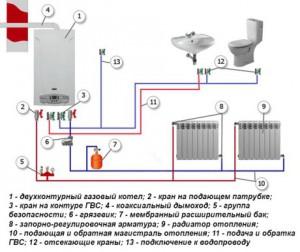Изображение - Акт разграничения эксплуатационной ответственности и балансовой принадлежности водопроводных сетей obvjazka-dvuhkonturnogo-kotla-300x252