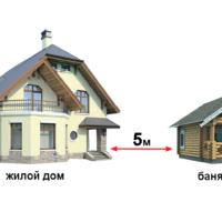 Изображение - Оформление построенного частного дома в собственность ochen-vazhno-verno-opredelit-distantsiyu-ot-bani-do-doma-200x200