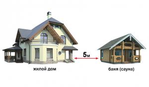 Расстояние между баней и жилым домом на своем или соседском участке