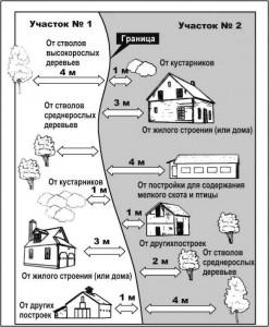 shema-razmescheniya-zdaniy-po-otnosheniyu-k-ograde